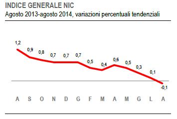 grafico istat - deflazione